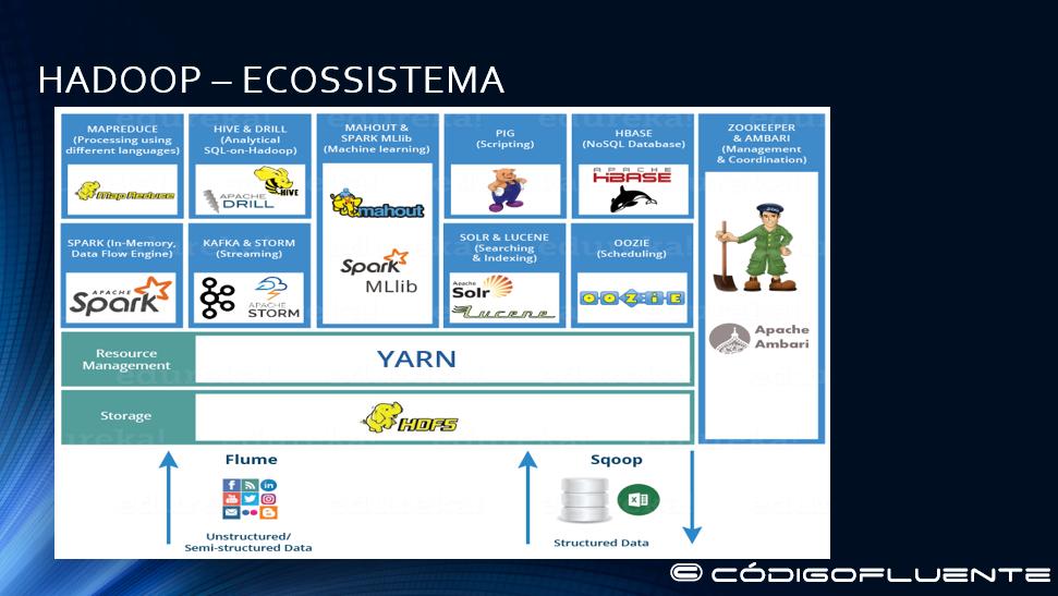 Visão geral do ecossistema Hadoop
