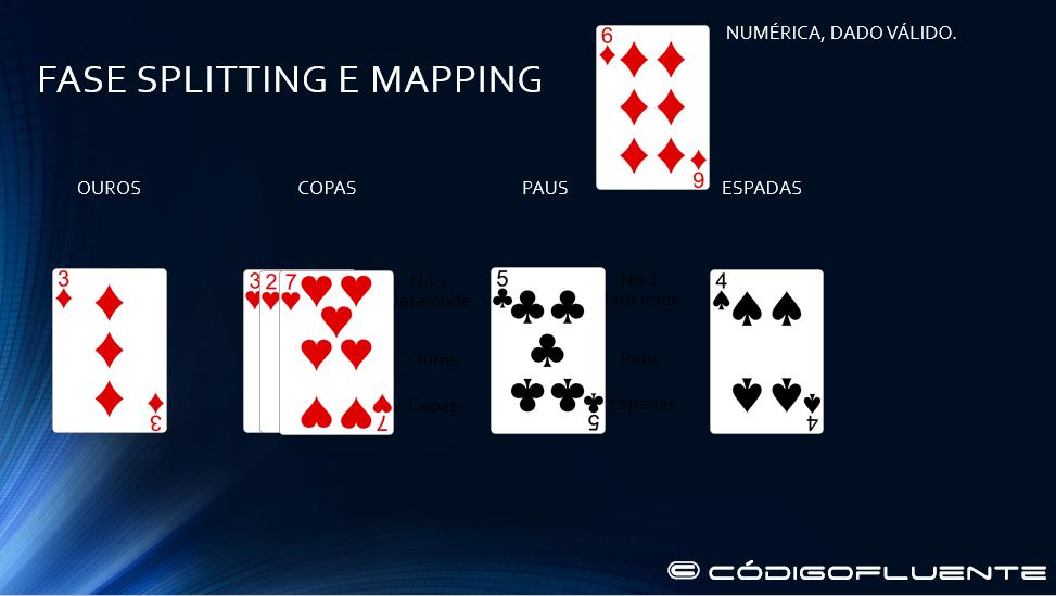Fase splitting e maping