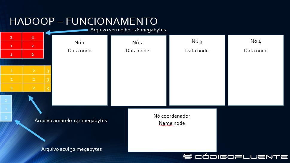 Funcionamento Hadoop 01
