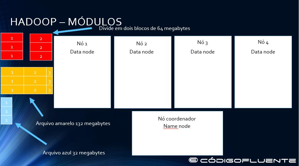 Funcionamento Hadoop 02