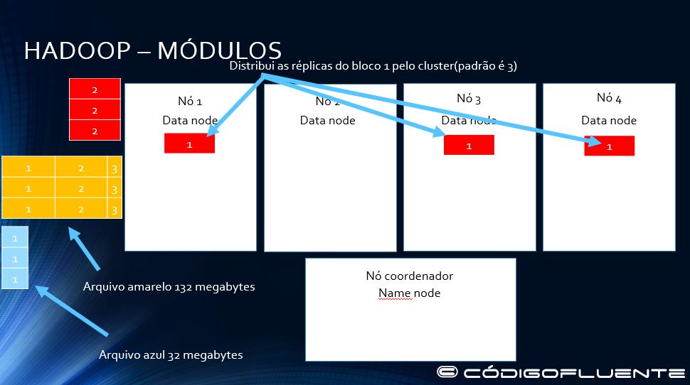 Funcionamento Hadoop 04