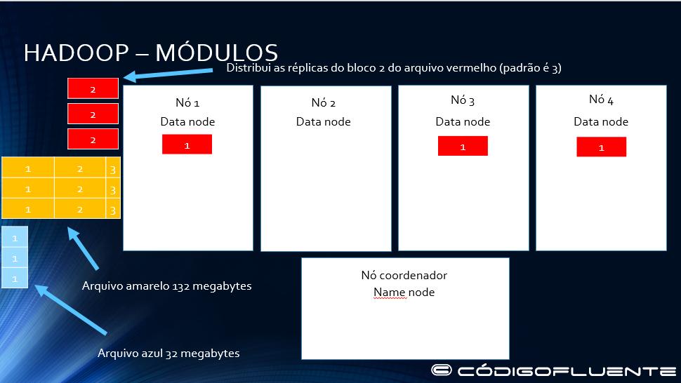 Funcionamento Hadoop 05