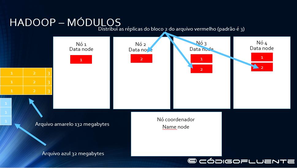Funcionamento Hadoop 06