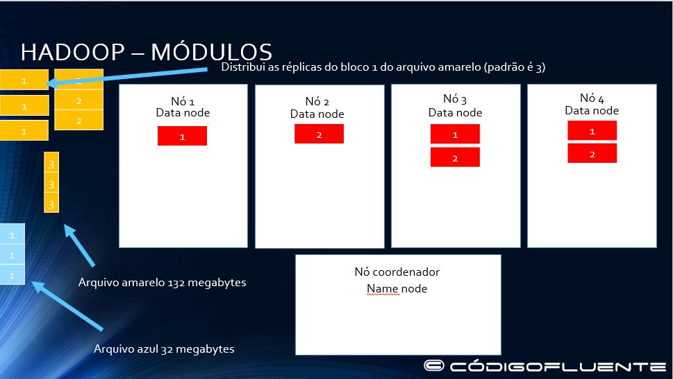 Funcionamento Hadoop 07
