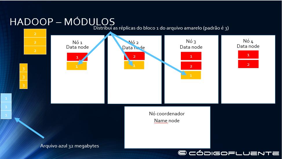 Funcionamento Hadoop 08