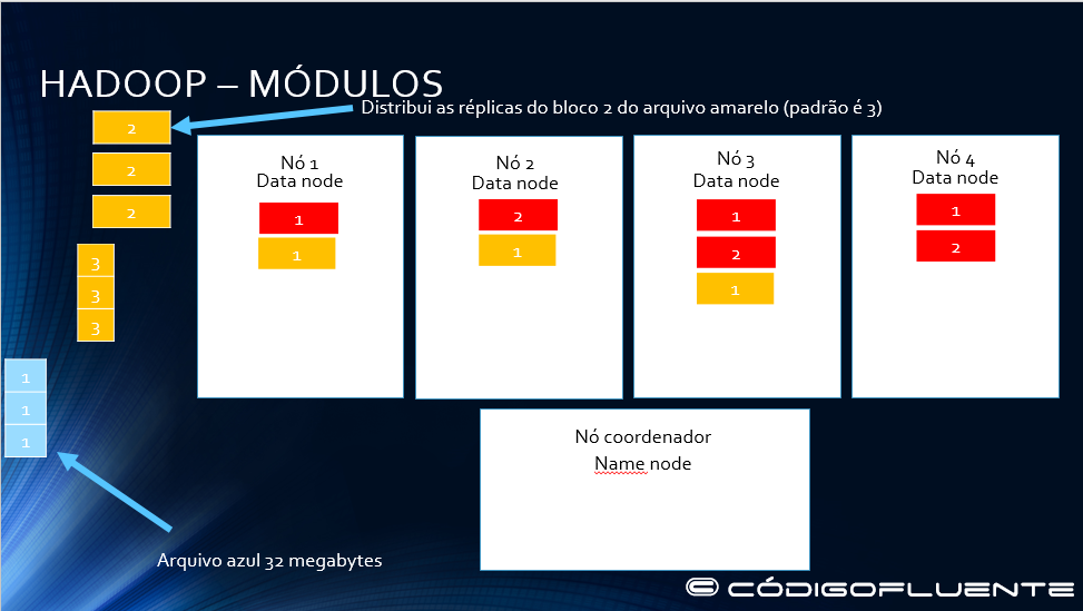 Funcionamento Hadoop 09