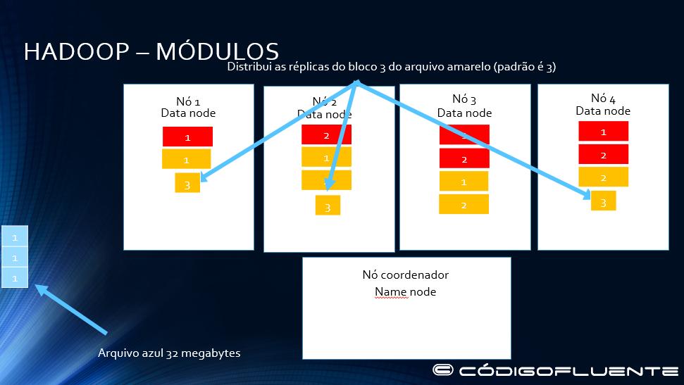 Funcionamento Hadoop 11