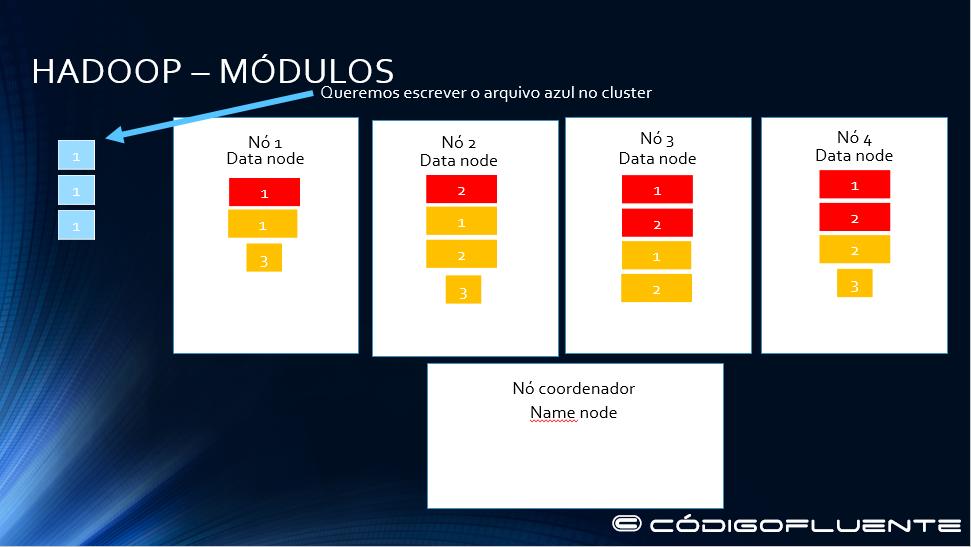 Funcionamento Hadoop 12