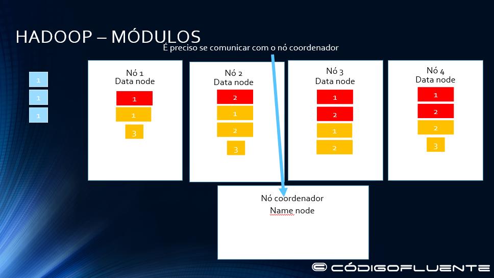 Funcionamento Hadoop 13