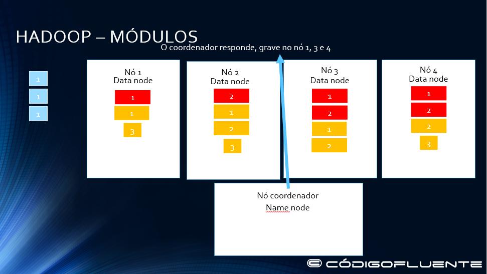 Funcionamento Hadoop 15