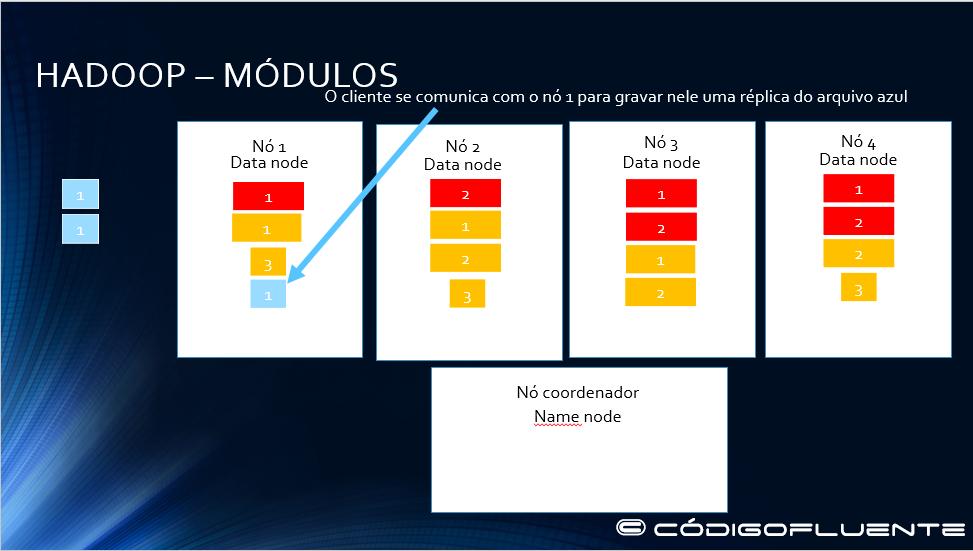 Funcionamento Hadoop 16