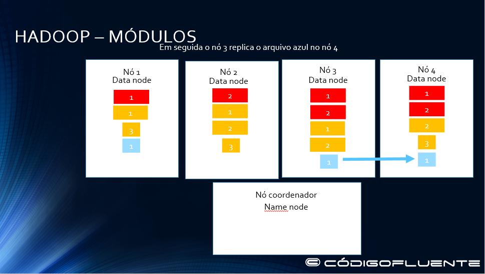 Funcionamento Hadoop 18