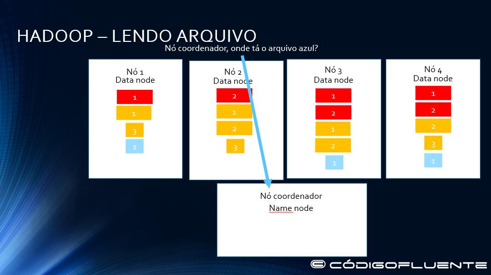 Funcionamento Hadoop 19