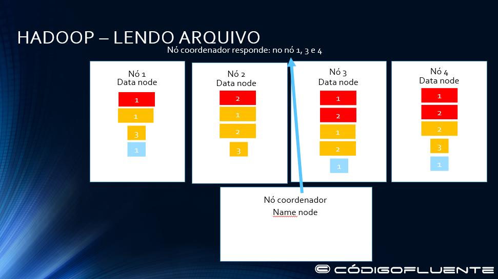 Funcionamento Hadoop 20