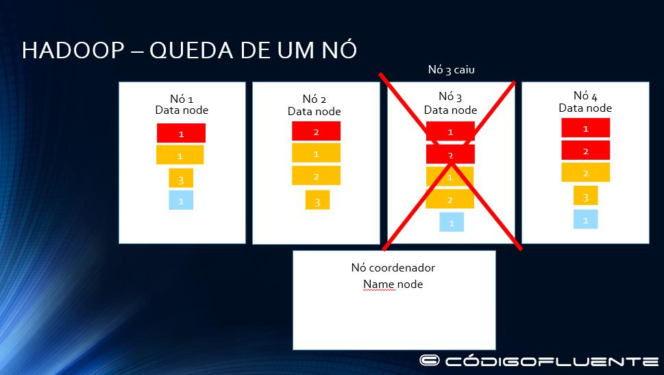 Funcionamento Hadoop 22