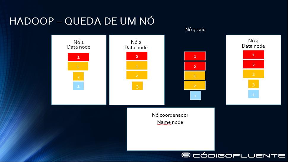 Funcionamento Hadoop 23