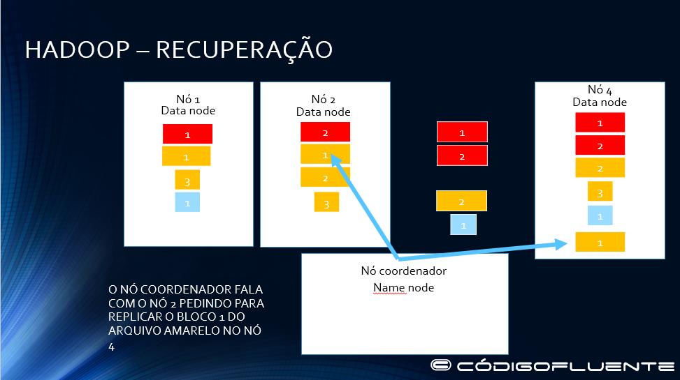 Funcionamento Hadoop 24