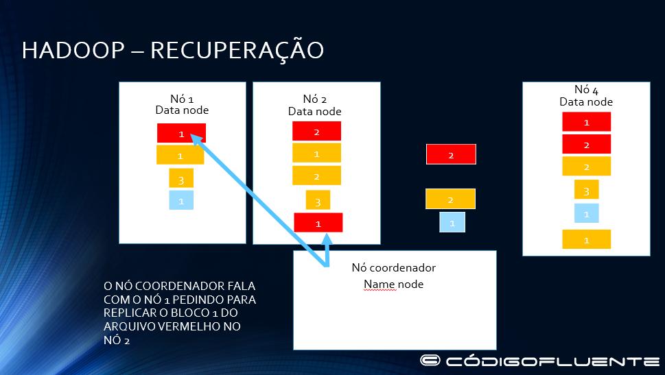Funcionamento Hadoop 25