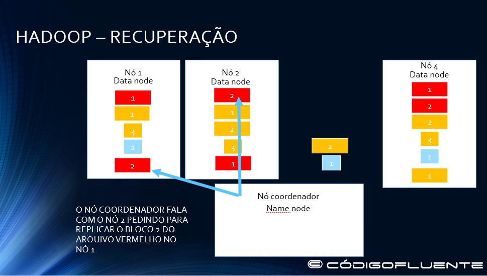 Funcionamento Hadoop 26