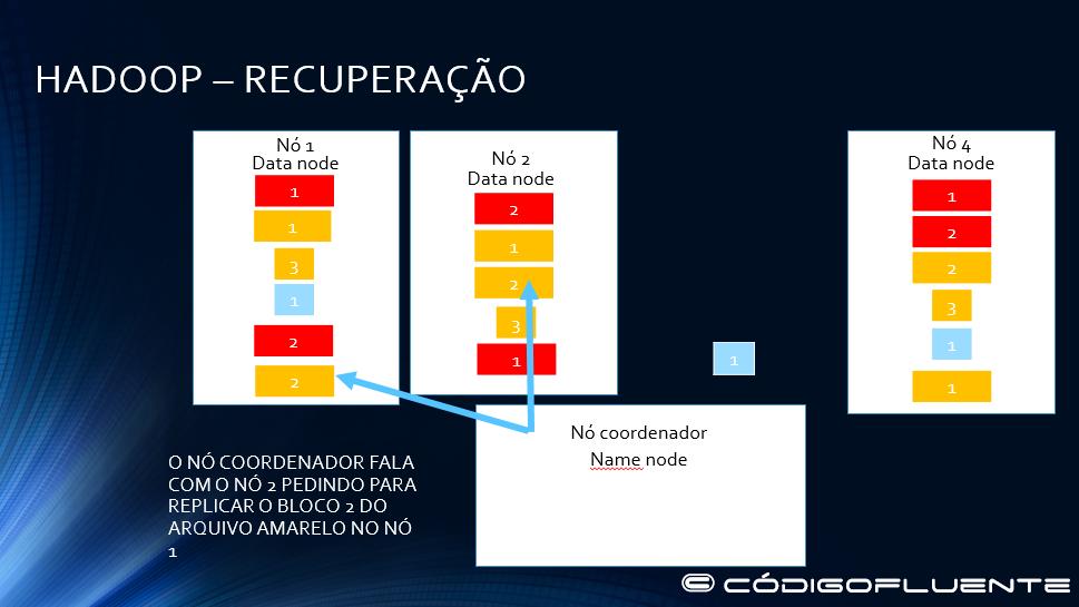 Funcionamento Hadoop 27