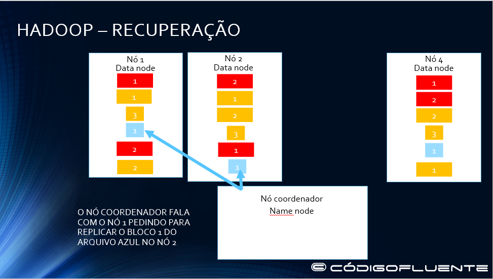 Funcionamento Hadoop 28