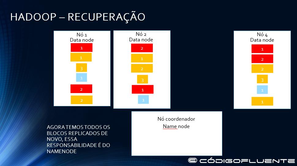 Funcionamento Hadoop 29