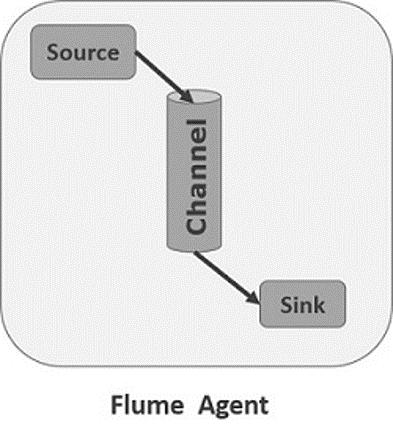 Agente Flume