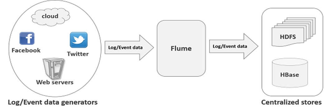 Flume visão geral