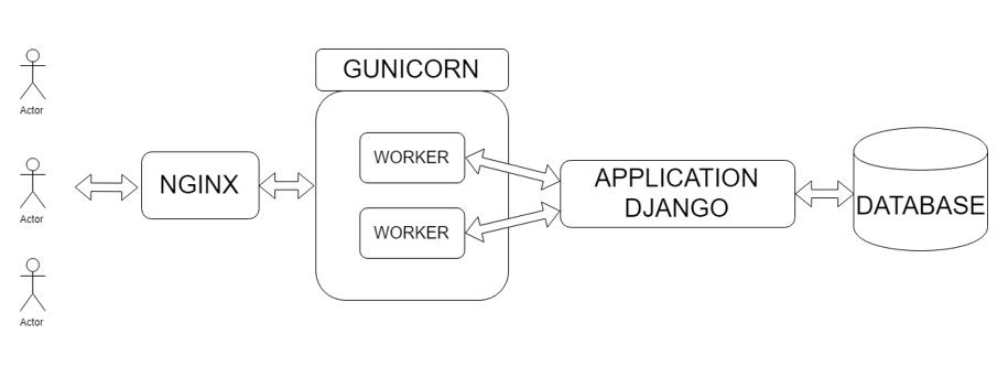 NGINX, GUNICORN E DJANGO