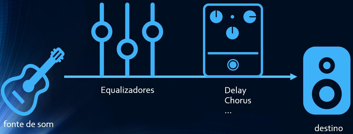 Web Audio API - Periféricos - Equalizadores, delay, chorus, etc.