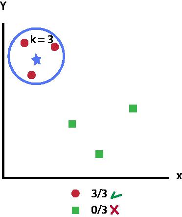 k-NN - Nearest Neighbors - Vizinhos - Seleção com k = 3