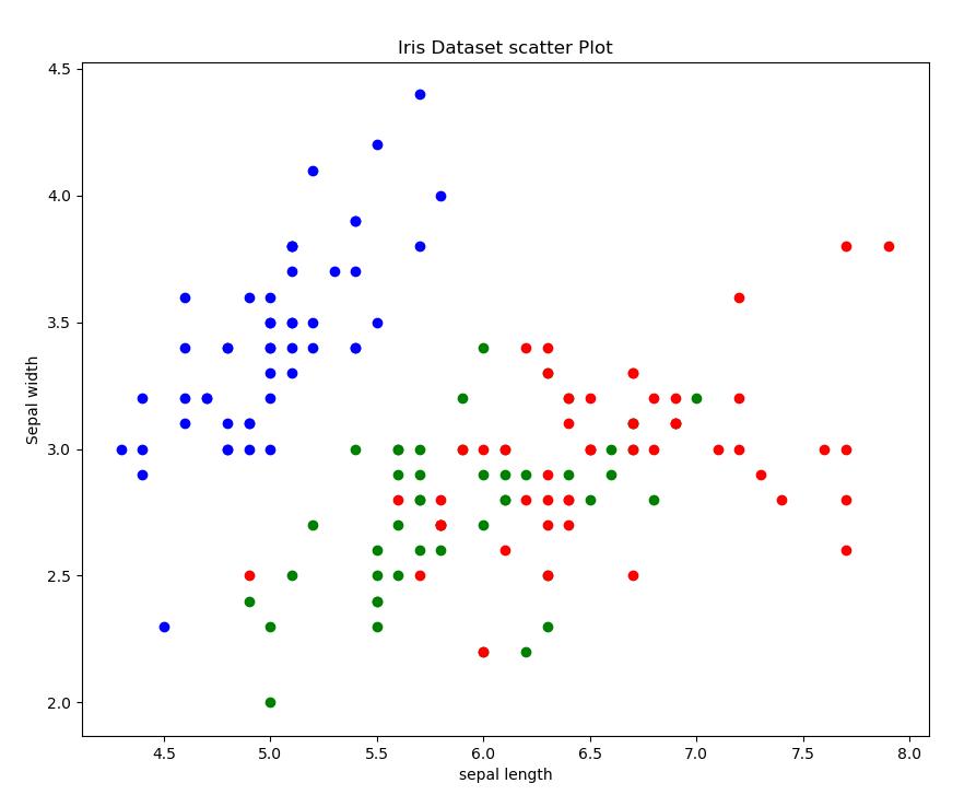 Gráfico de Dispersão com Dataset Iris (Relação entre o Comprimento e a Largura da Sépala)