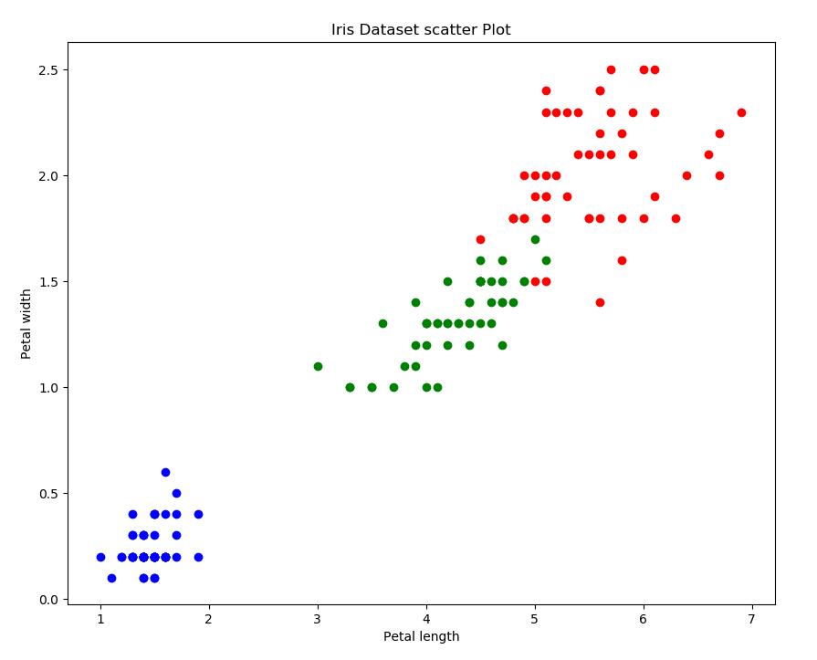 Gráfico de Dispersão com Conjunto de Dados Iris (Relação entre o Comprimento da Pétala e a Largura da Pétala)