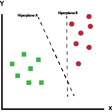 Qual das opções de acordo com você melhor separa os dados?