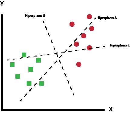 Máquina de vetores de suporte - Cenário 1
