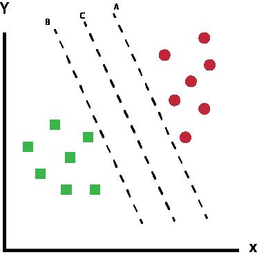 Máquina de vetores de suporte - Cenário 2