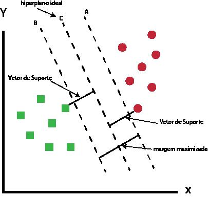 Máquina de vetores de suporte - Maximizar a margem