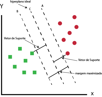 Hiperplano ótimo usando o algoritmo SVM