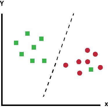 SVM é robusto para outliers