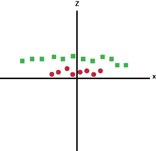 Pontos de dados no eixo x e z