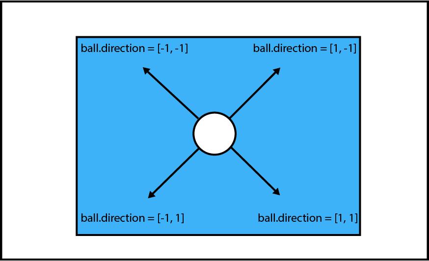 movimento da bola