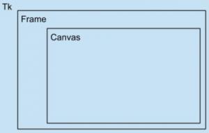 interfaces gráficas do usuário (GUI – Graphic User Interface)