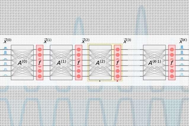 Células de memória eletrônica de rotação para redes neurais