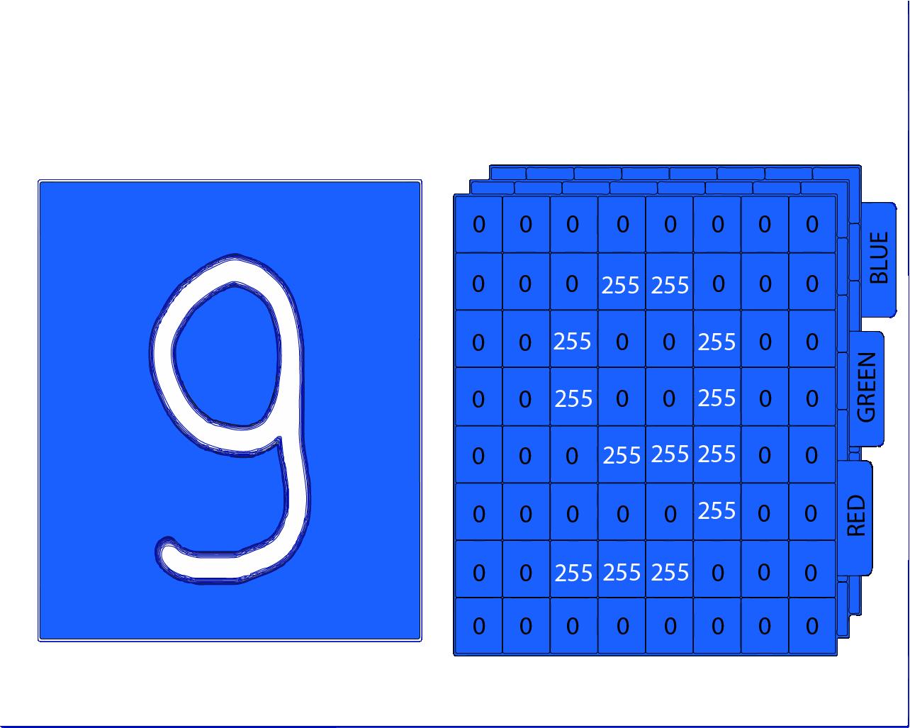 Propriedades dos dígitos