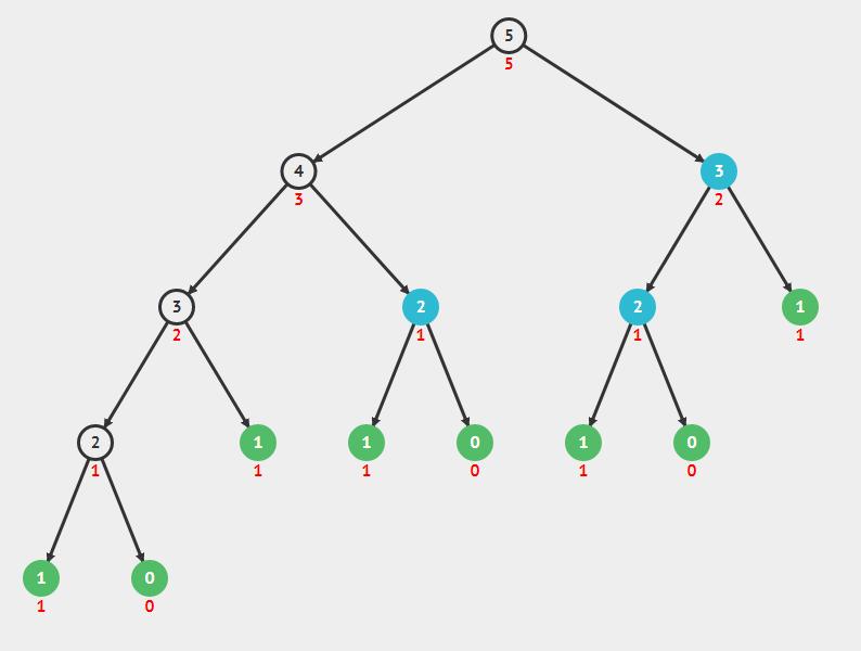 Fibonacci recursiva