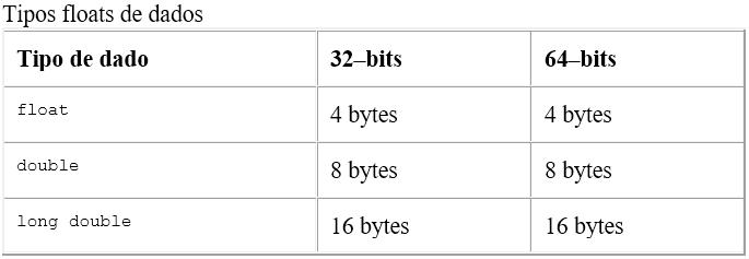 Tipos floats de dados