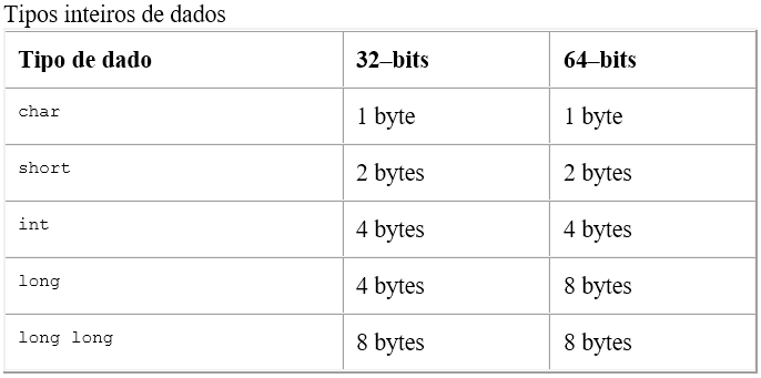 Tipos inteiros de dados