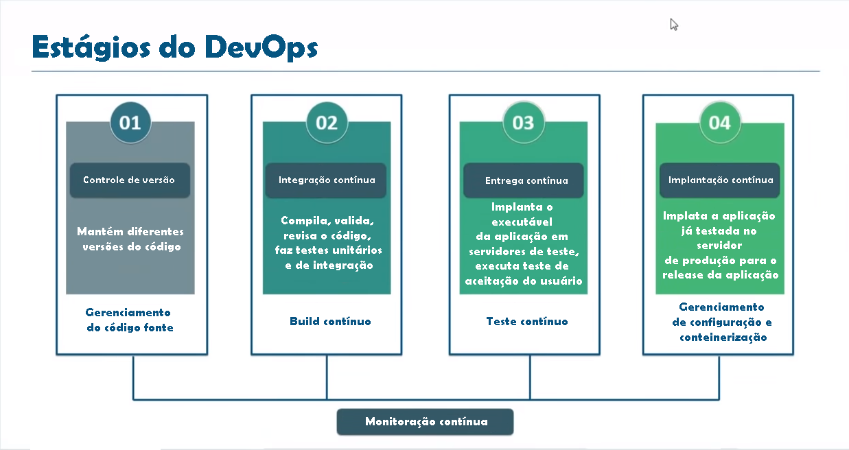 Estágios do DevOps