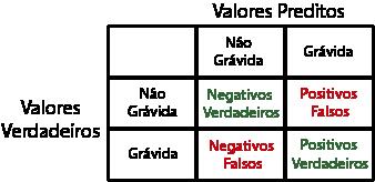 Positivos Verdadeiros, Negativos Verdadeiros, Positivo Falsos e Negativos Falsos