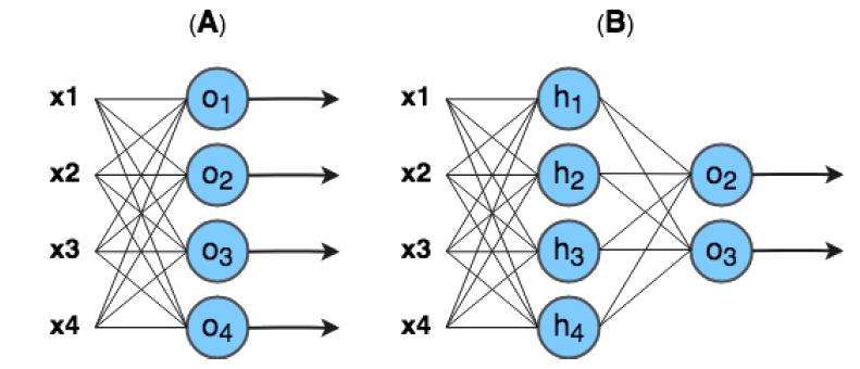 A Perceptron Multiclasse e B Perceptron múltiplas camadas